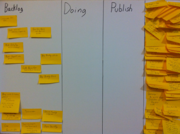 Fixie's Kanban has four lanes: Backlog, Doing, Publish, and Done